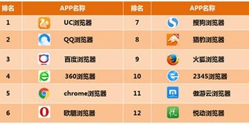 软件排行榜